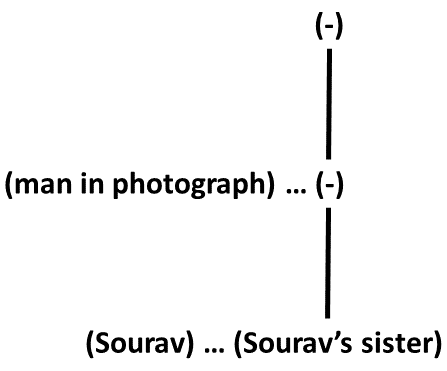 Blood Relation Tree for Sourav (Practice Exercise 4)