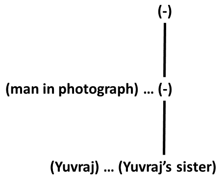 Blood Relation Tree for Yuvraj (Practice Exercise 4)