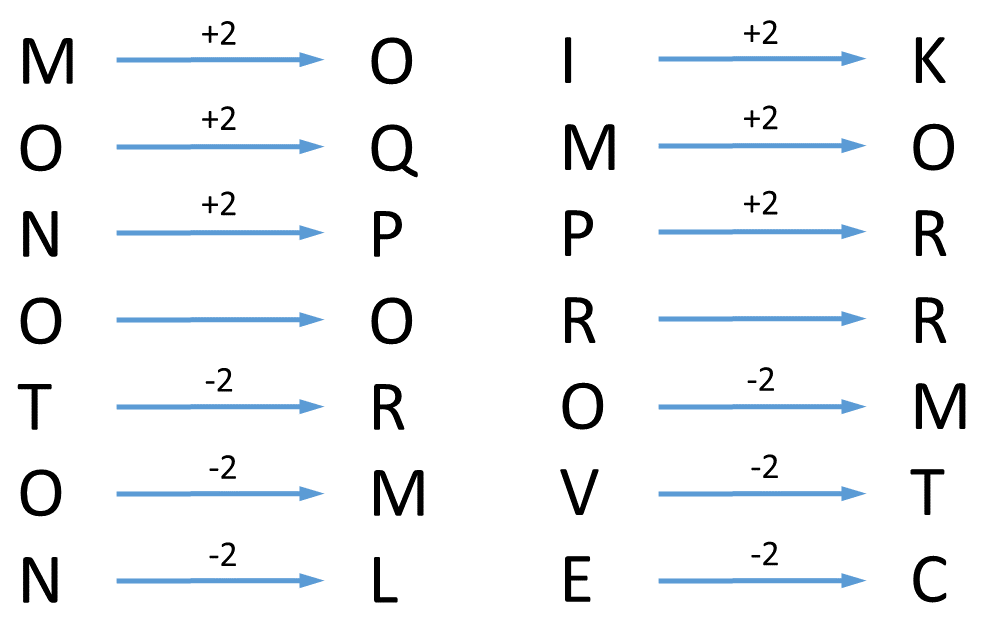 Practice Exercise 7 Coding Pattern