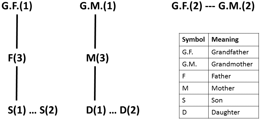 Family Structure (Part - 1)
