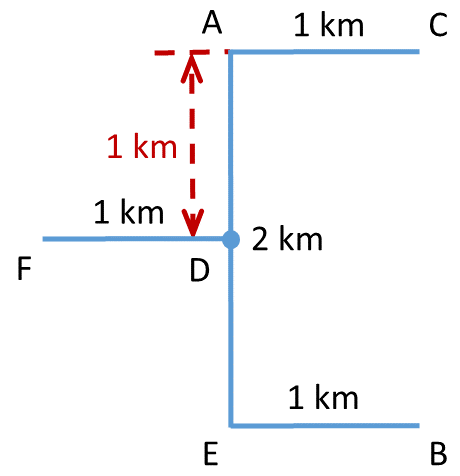Direction Sense Test (Practice Exercise 3) - Direction Diagram