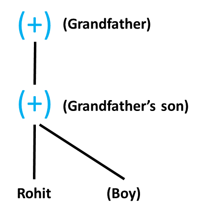 Blood Relation Tree: Practice Exercise 3