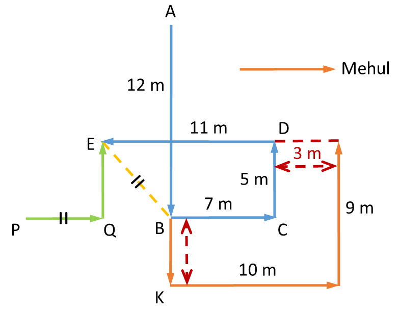 Practice Exercise 2 - Question 1 Direction Diagram