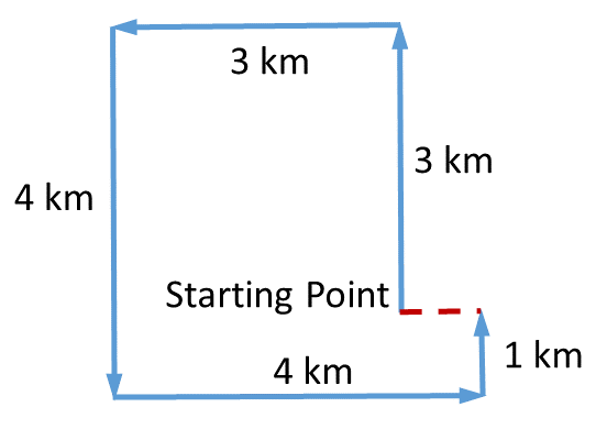 Practice Exercise 2, Question 2 Direction Diagram