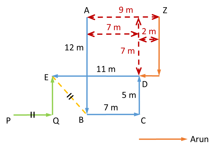 Practice Exercise 2 - Question 3 Direction Diagram
