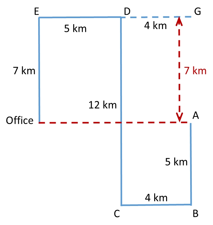 Practice Exercise 3, Problem 2 Direction Diagram