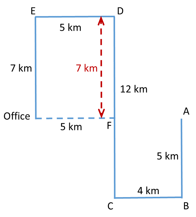 Practice Exercise 3, Problem 3 Direction Diagram