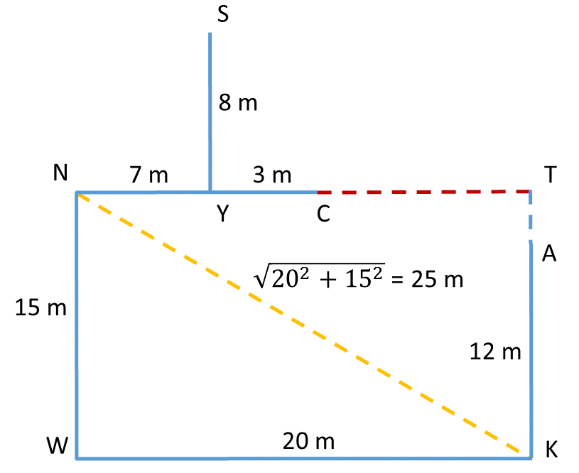 Practice Problem 4 Direction diagram