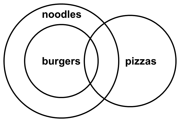 Syllogism: Another Possible Venn Diagram Representation of Practice Problem 1