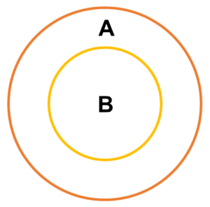 Syllogism - Types of Premises: Some A's are B's. This image represents second case.