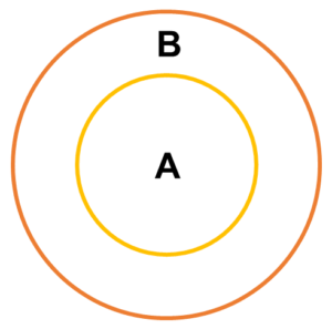 Syllogism - Types of Premises: Some A's are B's. This image represents third case.