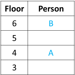 Ranking and Order Example 1 Table (Part - 3)