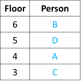 Ranking and Order Example 1 Table (Part - 4)