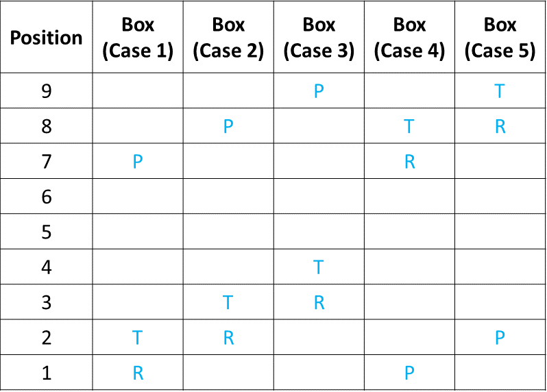 Ranking and Ordering Practice Exercise 3 Table (Part - 1)