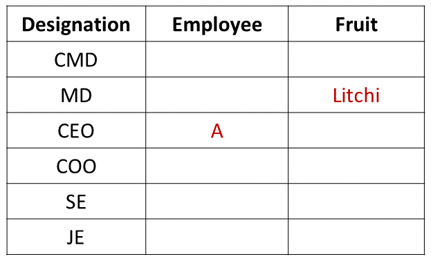 Practice Exercise 1 Table (Part - 1)