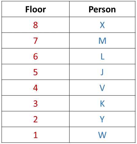 Practice Exercise 1 Table SE16