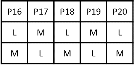 Ranking and Ordering Practice Exercise 1 Table (Part - 2)