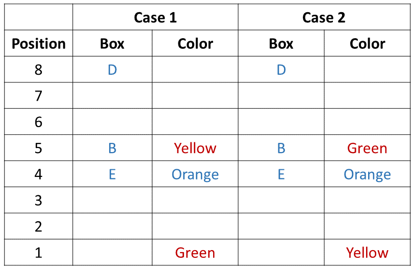 Practice Exercise 1 Table (Part - 2)