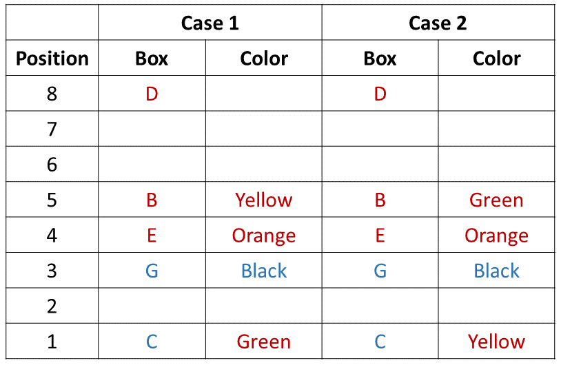 Practice Exercise 1 Table (Part - 3)