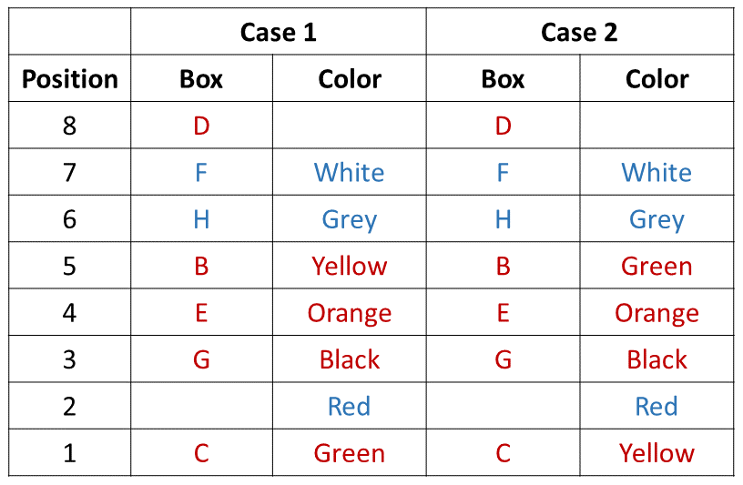 Practice Exercise 1 Table (Part - 4)