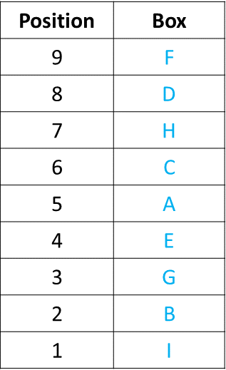 Ranking and Ordering Practice Exercise 1 Table (Part - 5)