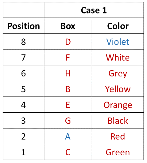 Practice Exercise 1 Table (Part - 5)