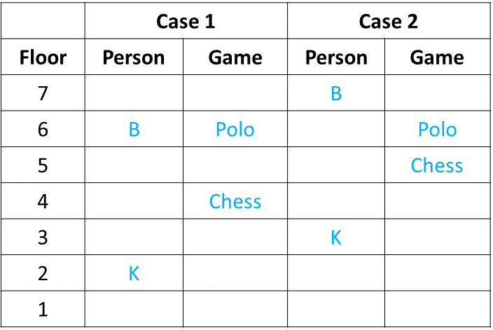 Ranking and Ordering Practice Exercise 2 Table (Part - 1)