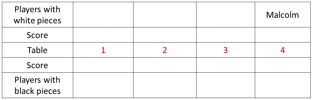 Practice Exercise 2 Table (Part - 1)