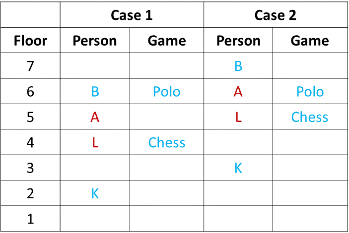 Ranking and Ordering Practice Exercise 2 Table (Part - 2)