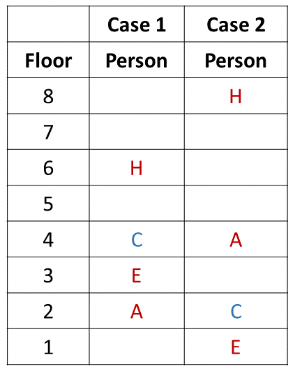 Practice Exercise 2 Table (Part - 2)