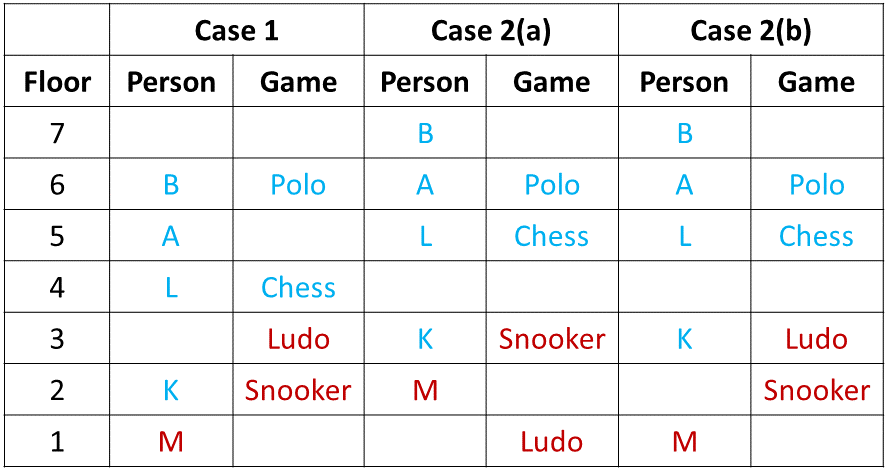 Ranking and Ordering Practice Exercise 2 Table (Part - 3)