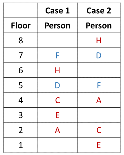 Practice Exercise 2 Table (Part - 3)