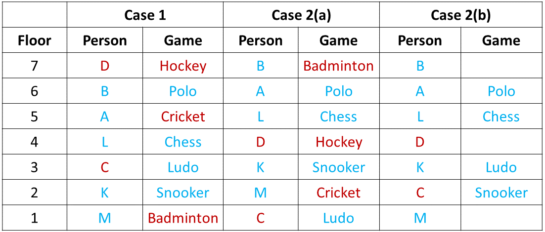 Ranking and Ordering Practice Exercise 2 Table (Part - 4)