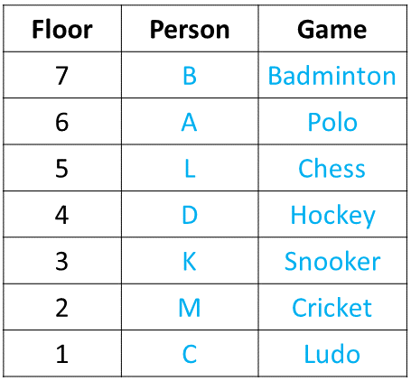 Ranking and Ordering Practice Exercise 2 Table (Part - 5)