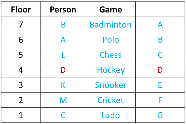 Ranking and Ordering Practice Exercise 2 Table (Part - 6)