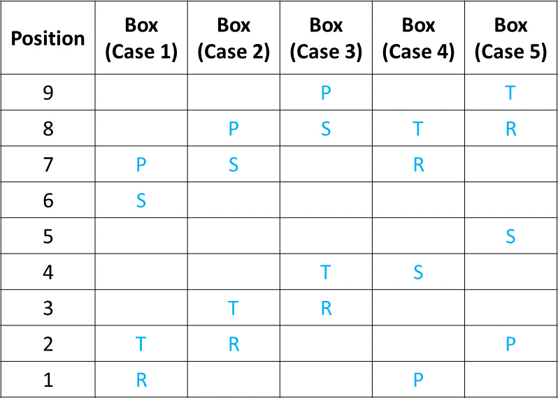 Ranking and Ordering Practice Exercise 3 Table (Part - 2)