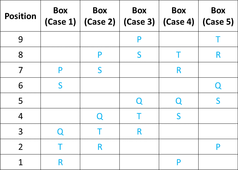 Ranking and Ordering Practice Exercise 3 Table (Part - 3)