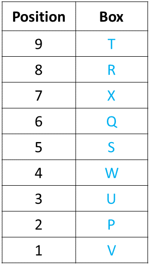 Ranking and Ordering Practice Exercise 3 Table (Part - 5)