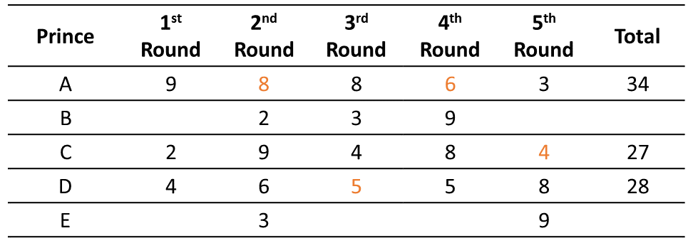 Practice Exercise 4 Table (Part - 2)