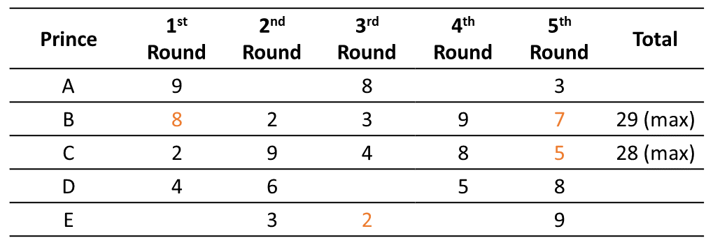 Practice Exercise 4 Table (Part - 3)