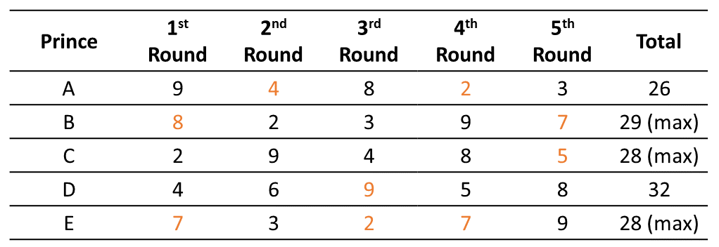 Practice Exercise 4 Table (Part - 4)