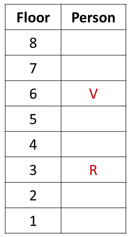 Practice Exercise 5 Table (Part - 1)