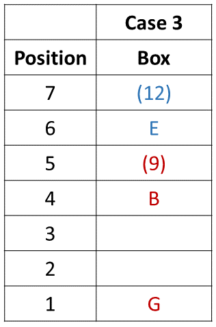 Practice Exercise 5 Table (Part - 2) SE12