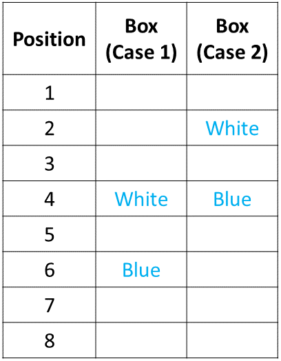Ranking and Ordering Practice Exercise 5 Table (Part - 1)