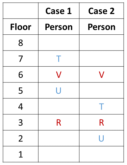 Practice Exercise 5 Table (Part - 2)