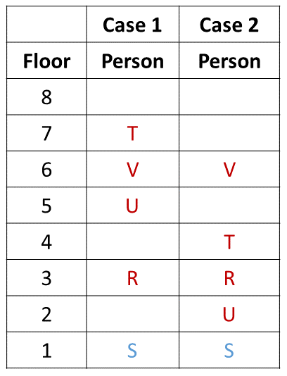 Practice Exercise 5 Table (Part - 3)