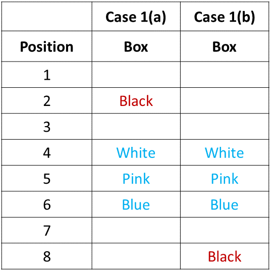 Ranking and Ordering Practice Exercise 5 Table (Part - 3)