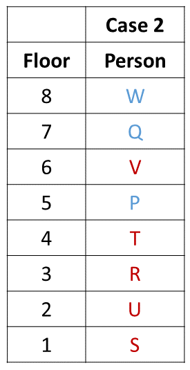 Practice Exercise 5 Table (Part - 4)