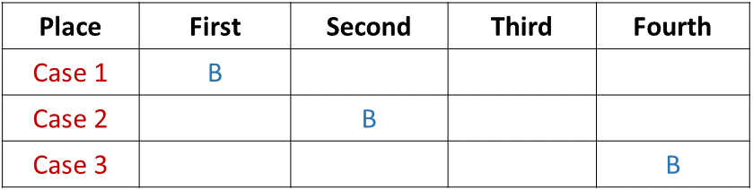 Sitting Arrangement Introduction Example 1 Table (Part - 1)