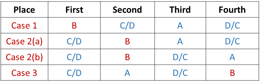 Sitting Arrangement Introduction Example 1 Table (Part - 2)